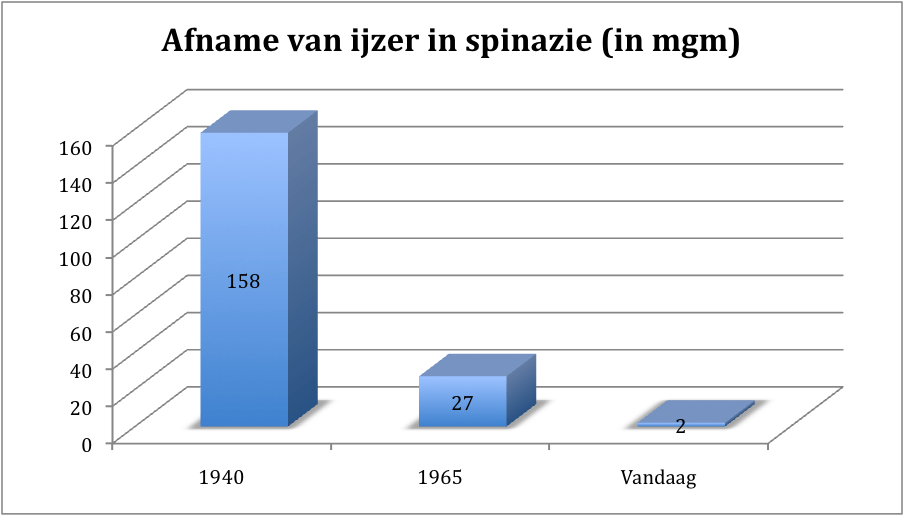 IJzer is spinazie