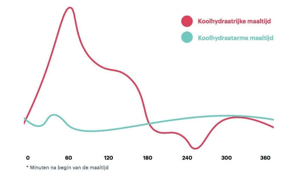 koolhydraten vrij dieet schema